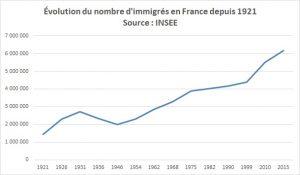 SCANDALE - La France cache la vérité sur les vrais chiffres de l'immigration depuis plusieurs années !