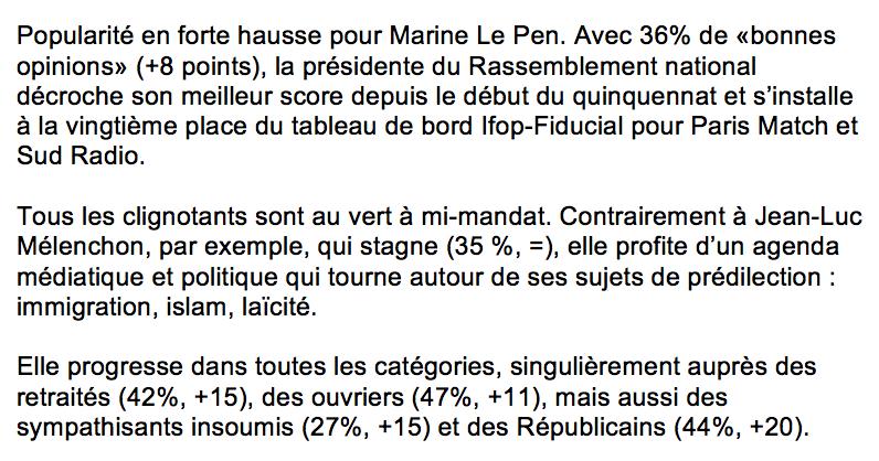Sondage Ifop : Marine Le Pen bat son record de popularité !