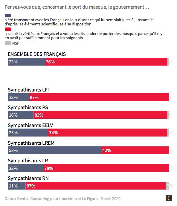 COVID-19 : Les trois quarts des Français pensent que le Gouvernement Macron leur a menti sur les masques de protection !